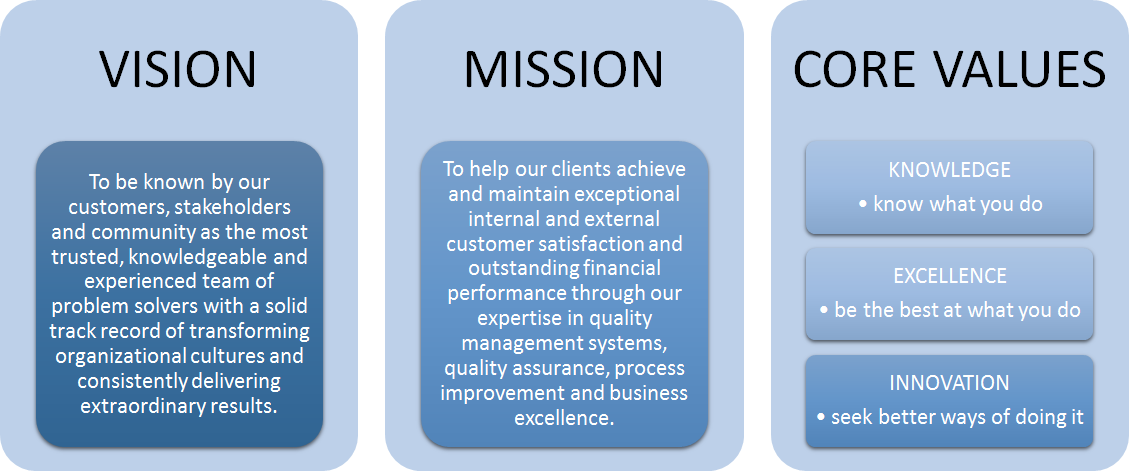 Strong mission statements